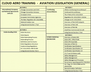 aviation-legislation-table2